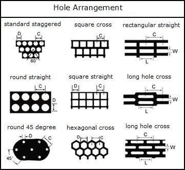 perforated hole arrangement